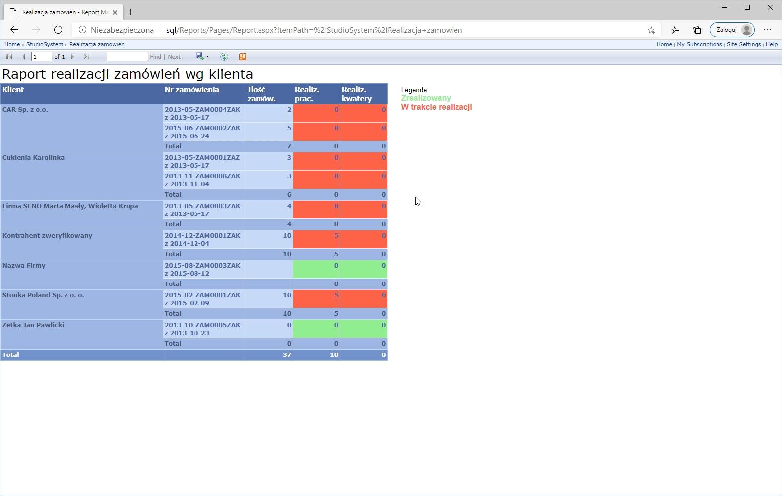 sql raportowanie,raportowanie zarządcze,raporty sql server
